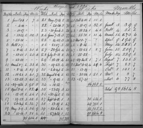 Distances recorded in the diary by week